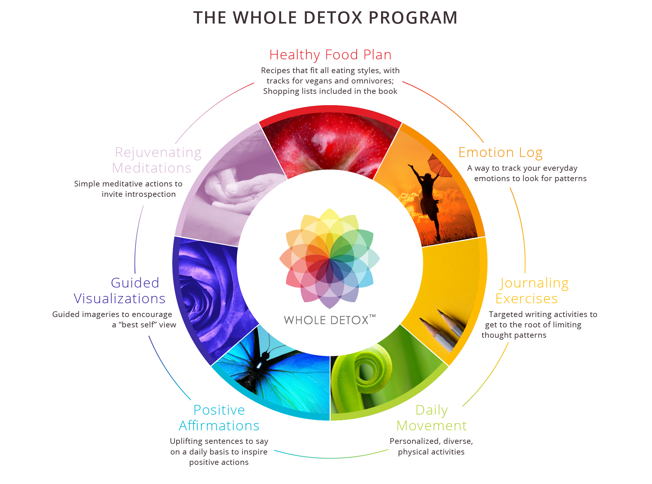The Whole Detox Program